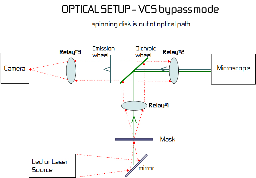 Optical Set-up of VCS Bypass Mode